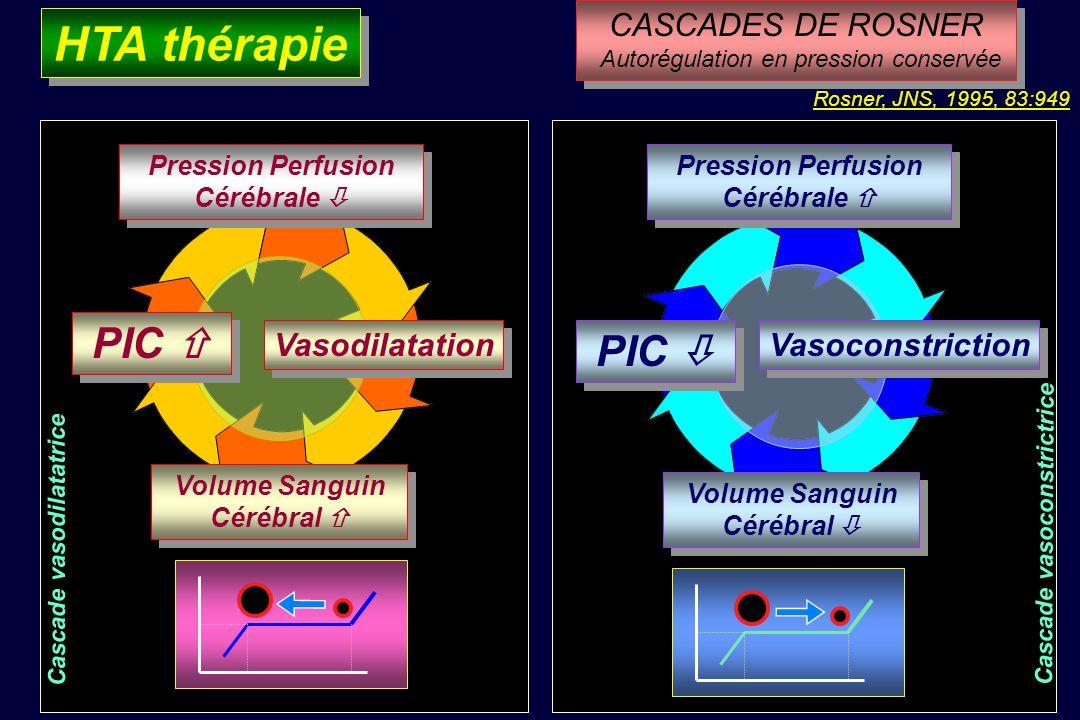 DSC ml/100 g/mn PPC (mmHg) 50 150 DSC = PPC / RVC Effecteur: artérioles pie-mériennes DSC = PPC RVC =Cste Cerveau Sain Cerveau Lésé HTA thérapie en Au