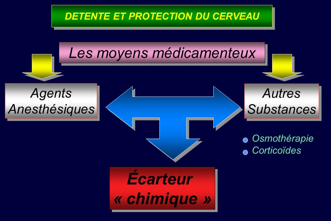 CASCADES DE ROSNER Autorégulation en pression conservée CASCADES DE ROSNER Autorégulation en pression conservée Rosner, JNS, 1995, 83:949 HTA thérapie