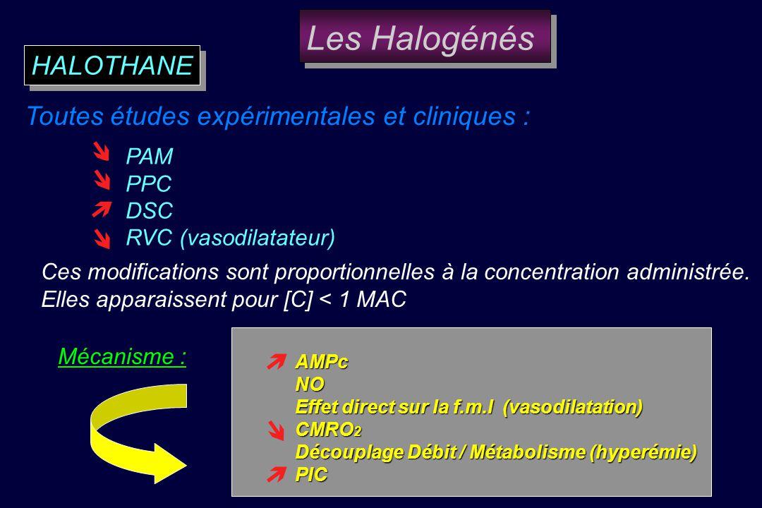 Augmente laPIC Cette élévation de la PIC est reversée par Pento, midazolam et lhypocapnie Augmente la CMRO2 - CMRgl Augmente le DSC et le VSC (vasodil
