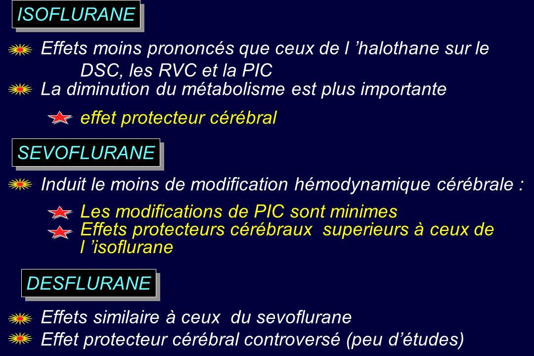Effets moins prononcés que ceux de l halothane sur le DSC, les RVC et la PIC La diminution du métabolisme est plus importante effet protecteur cérébral Induit le moins de modification hémodynamique cérébrale : Les modifications de PIC sont minimes Effets protecteurs cérébraux superieurs à ceux de l isoflurane Effets similaire à ceux du sevoflurane Effet protecteur cérébral controversé (peu détudes) ISOFLURANE SEVOFLURANE DESFLURANE