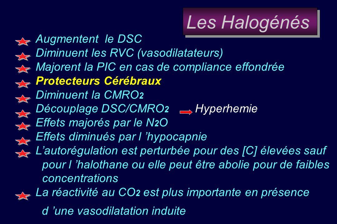 Augmentent le DSC Diminuent les RVC (vasodilatateurs) Majorent la PIC en cas de compliance effondrée Protecteurs Cérébraux Diminuent la CMRO 2 Découplage DSC/CMRO 2 Hyperhemie Effets majorés par le N 2 O Effets diminués par l hypocapnie Lautorégulation est perturbée pour des [C] élevées sauf pour l halothane ou elle peut être abolie pour de faibles concentrations La réactivité au CO 2 est plus importante en présence..d une vasodilatation induite Les Halogénés