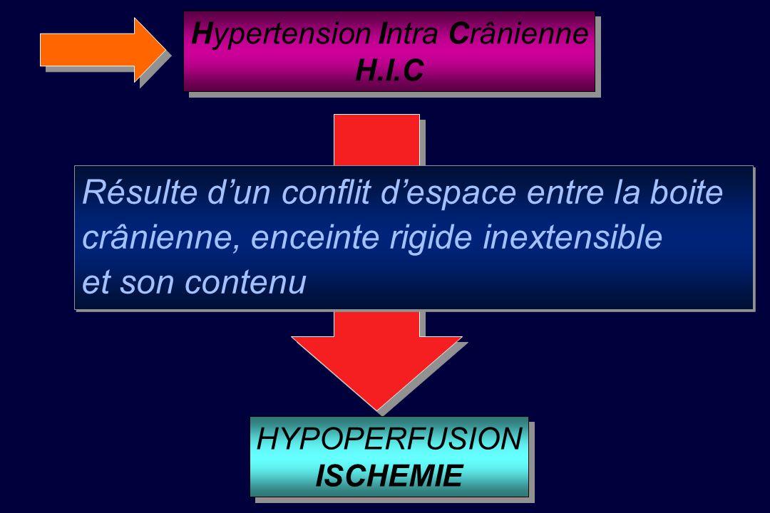 Hypertension Intra Crânienne H.I.C Hypertension Intra Crânienne H.I.C Résulte dun conflit despace entre la boite crânienne, enceinte rigide inextensible et son contenu Résulte dun conflit despace entre la boite crânienne, enceinte rigide inextensible et son contenu HYPOPERFUSION ISCHEMIE HYPOPERFUSION ISCHEMIE
