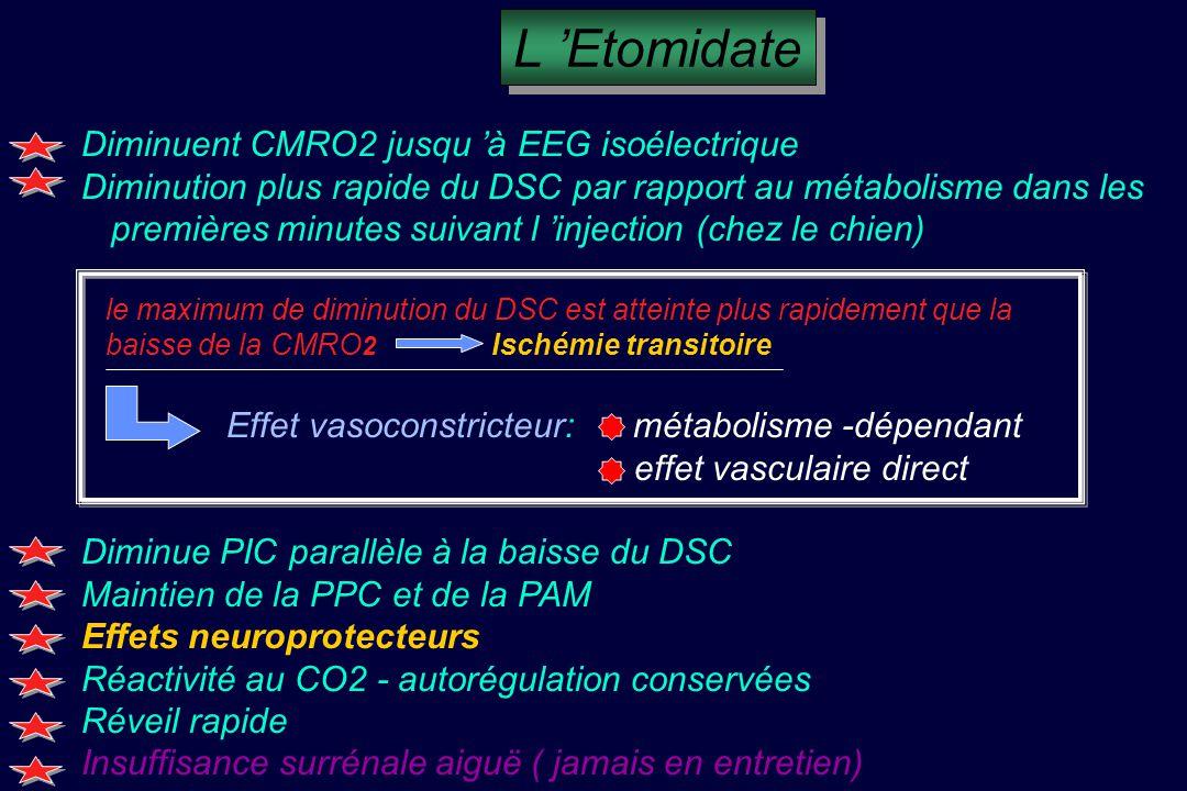 Diminuent CMRO2 jusqu à EEG isoélectrique Diminution plus rapide du DSC par rapport au métabolisme dans les...premières minutes suivant l injection (chez le chien) le maximum de diminution du DSC est atteinte plus rapidement que la baisse de la CMRO 2 Ischémie transitoire Effet vasoconstricteur: métabolisme -dépendant effet vasculaire direct Diminue PIC parallèle à la baisse du DSC Maintien de la PPC et de la PAM Effets neuroprotecteurs Réactivité au CO2 - autorégulation conservées Réveil rapide Insuffisance surrénale aiguë ( jamais en entretien) L Etomidate