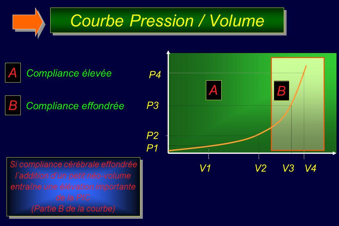 Courbe Pression / Volume A Compliance élevée B Compliance effondrée Si compliance cérébrale effondrée laddition dun petit néo-volume entraîne une élévation importante de la PIC (Partie B de la courbe) Si compliance cérébrale effondrée laddition dun petit néo-volume entraîne une élévation importante de la PIC (Partie B de la courbe) P3 P1 P2 V1V2V3 P4 V4 A B A B B