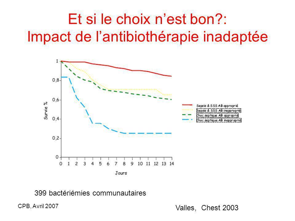CPB, Avril 2007 Et si le choix nest bon?: Impact de lantibiothérapie inadaptée Valles, Chest 2003 399 bactériémies communautaires