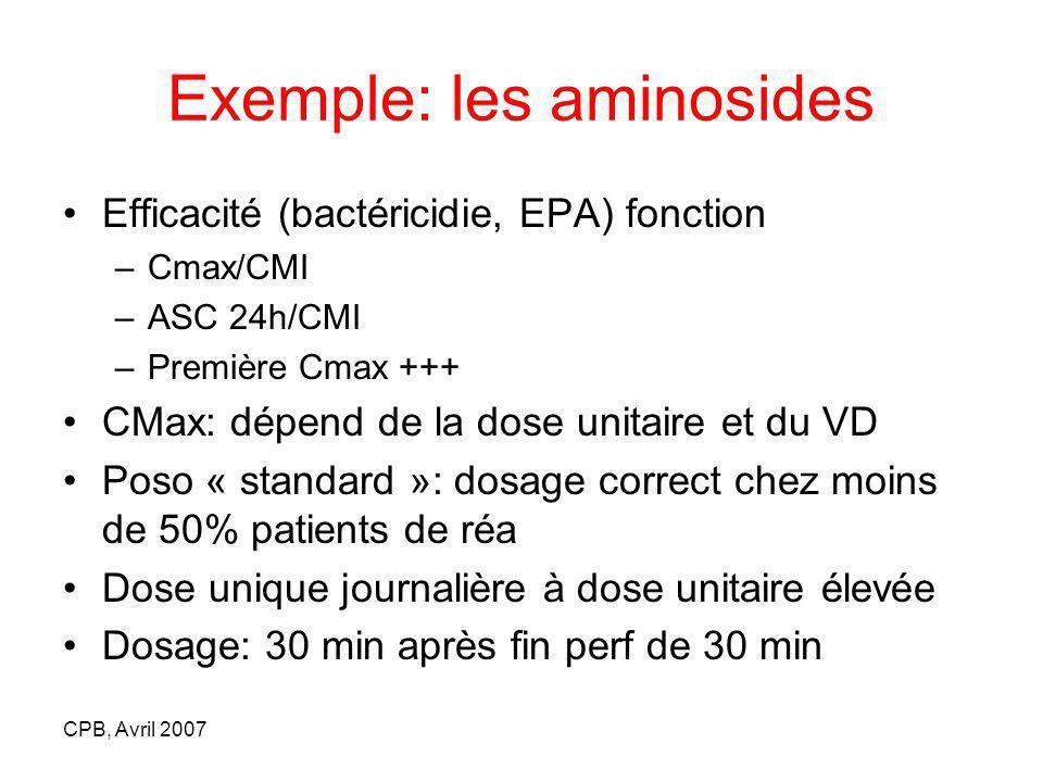 CPB, Avril 2007 Exemple: les aminosides Efficacité (bactéricidie, EPA) fonction –Cmax/CMI –ASC 24h/CMI –Première Cmax +++ CMax: dépend de la dose unitaire et du VD Poso « standard »: dosage correct chez moins de 50% patients de réa Dose unique journalière à dose unitaire élevée Dosage: 30 min après fin perf de 30 min