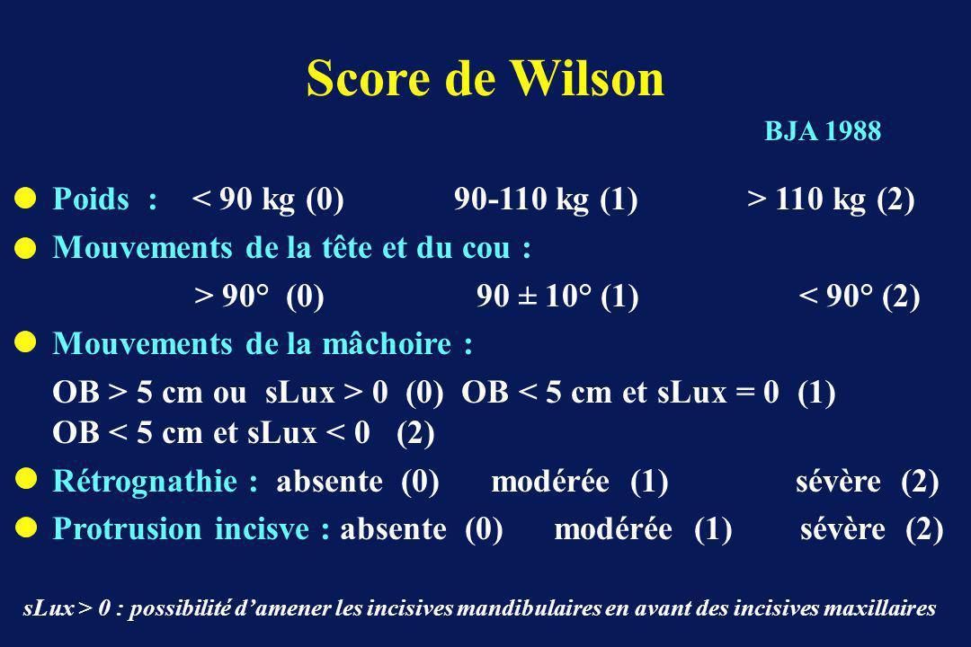 Score de Wilson Poids : 110 kg (2) Mouvements de la tête et du cou : > 90° (0) 90 ± 10° (1) < 90° (2) Mouvements de la mâchoire : OB > 5 cm ou sLux > 0 (0) OB < 5 cm et sLux = 0 (1) OB < 5 cm et sLux < 0 (2) Rétrognathie : absente (0) modérée (1) sévère (2) Protrusion incisve : absente (0) modérée (1) sévère (2) BJA 1988 sLux > 0 : possibilité damener les incisives mandibulaires en avant des incisives maxillaires
