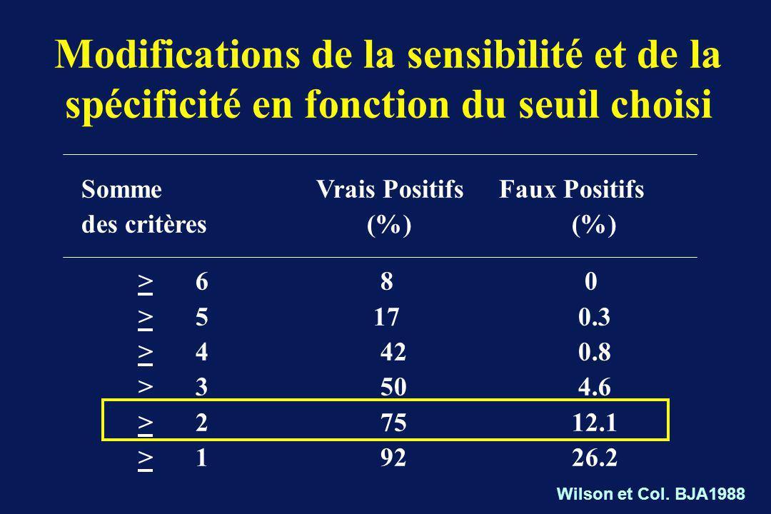 Modifications de la sensibilité et de la spécificité en fonction du seuil choisi Somme Vrais Positifs Faux Positifs des critères (%) (%) >6 8 0 >5 17 0.3 >4 42 0.8 >3 50 4.6 >2 75 12.1 >1 92 26.2 Wilson et Col.
