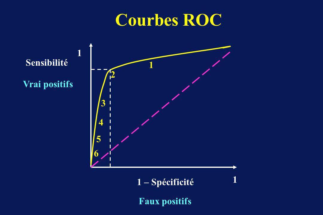 1 – Spécificité Faux positifs Sensibilité Vrai positifs 1 1 6 4 5 1 3 2 Courbes ROC