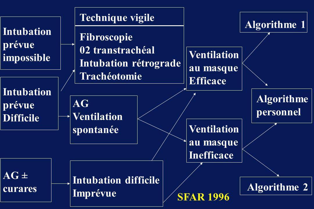 Intubation prévue impossible Intubation prévue Difficile AG ± curares Technique vigile Fibroscopie 02 transtrachéal Intubation rétrograde Trachéotomie AG Ventilation spontanée Intubation difficile Imprévue Ventilation au masque Efficace Algorithme 1 Ventilation au masque Inefficace Algorithme personnel Algorithme 2 SFAR 1996