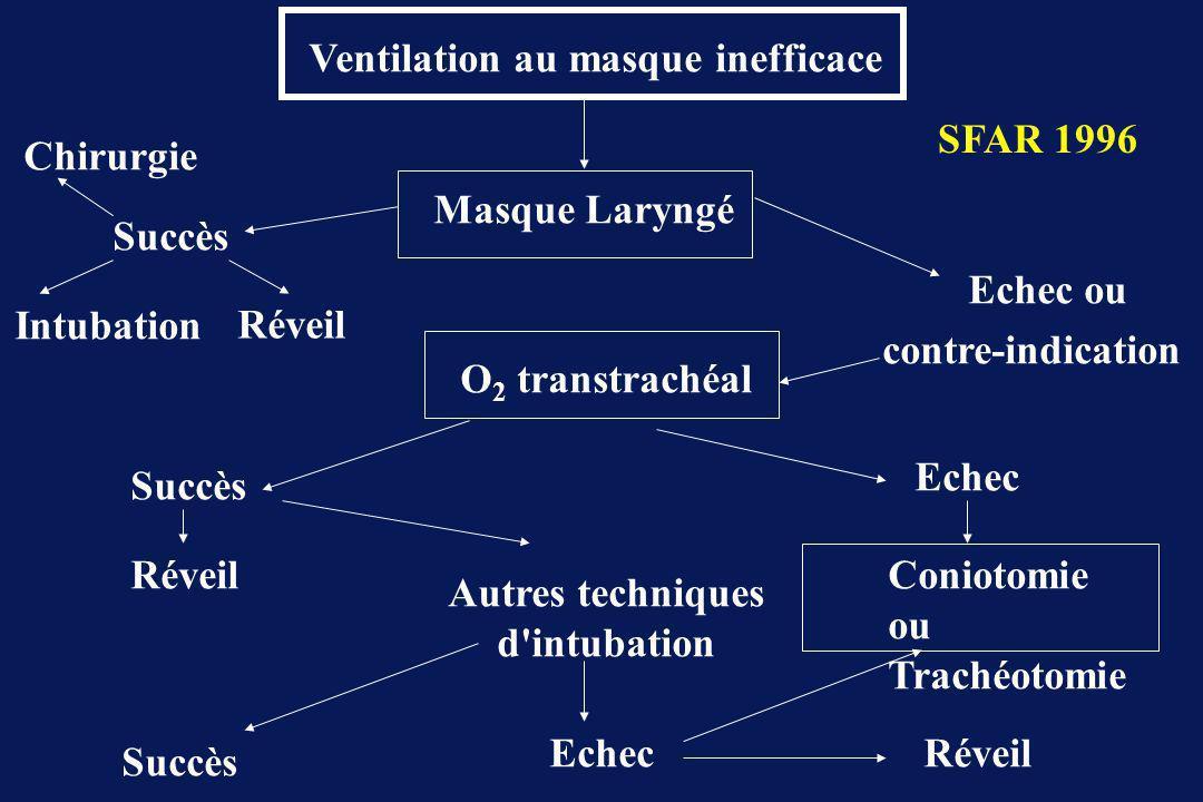 Ventilation au masque inefficace Masque Laryngé O 2 transtrachéal Chirurgie Intubation Réveil Succès Echec ou contre-indication Réveil Succès Autres techniques d intubation Succès Echec Coniotomie ou Trachéotomie Réveil SFAR 1996
