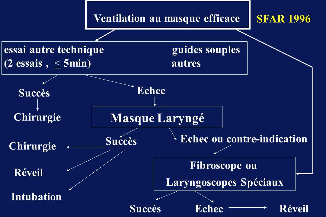 Ventilation au masque efficace essai autre technique guides souples (2 essais, < 5min) autres Succès Chirurgie Echec Masque Laryngé Succès Echec ou contre-indication Chirurgie Réveil Intubation Fibroscope ou Laryngoscopes Spéciaux SuccèsRéveilEchec SFAR 1996