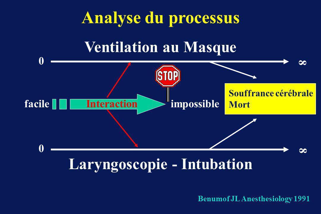0 0 8 8 Ventilation au Masque Laryngoscopie - Intubation facileimpossible Benumof JL Anesthesiology 1991 Interaction Analyse du processus Souffrance cérébrale Mort