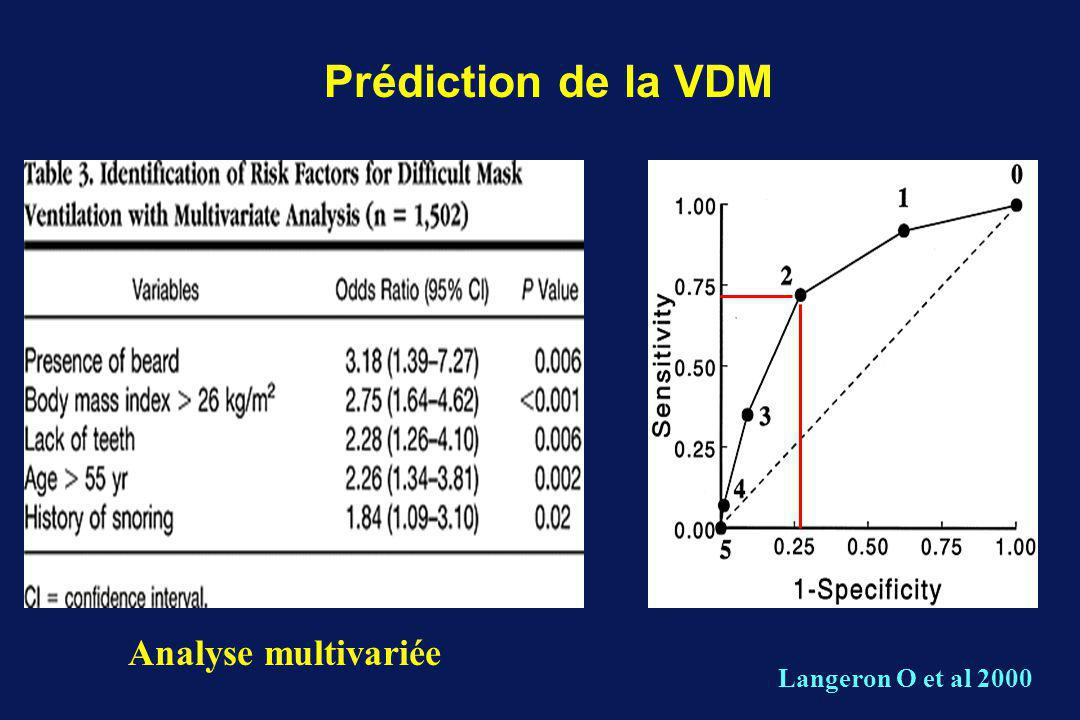 Prédiction de la VDM Analyse multivariée