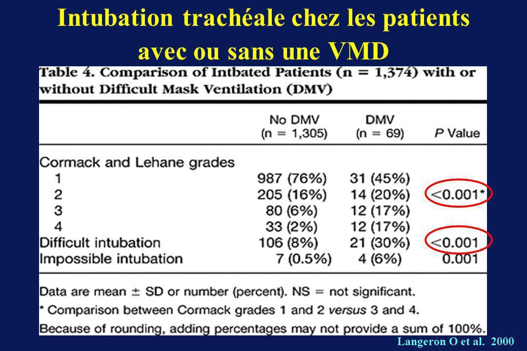 Intubation trachéale chez les patients avec ou sans une VMD Langeron O et al. 2000