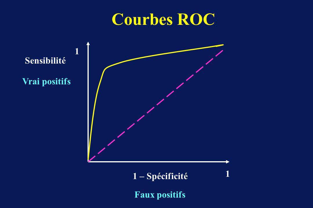 1 – Spécificité Faux positifs Sensibilité Vrai positifs 1 1 Courbes ROC