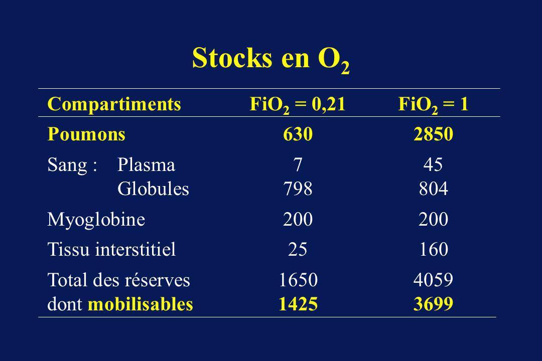Stocks en O 2 CompartimentsFiO 2 = 0,21 FiO 2 = 1 Poumons6302850 Sang :Plasma745 Globules798804 Myoglobine200200 Tissu interstitiel25160 Total des réserves16504059 dont mobilisables 14253699