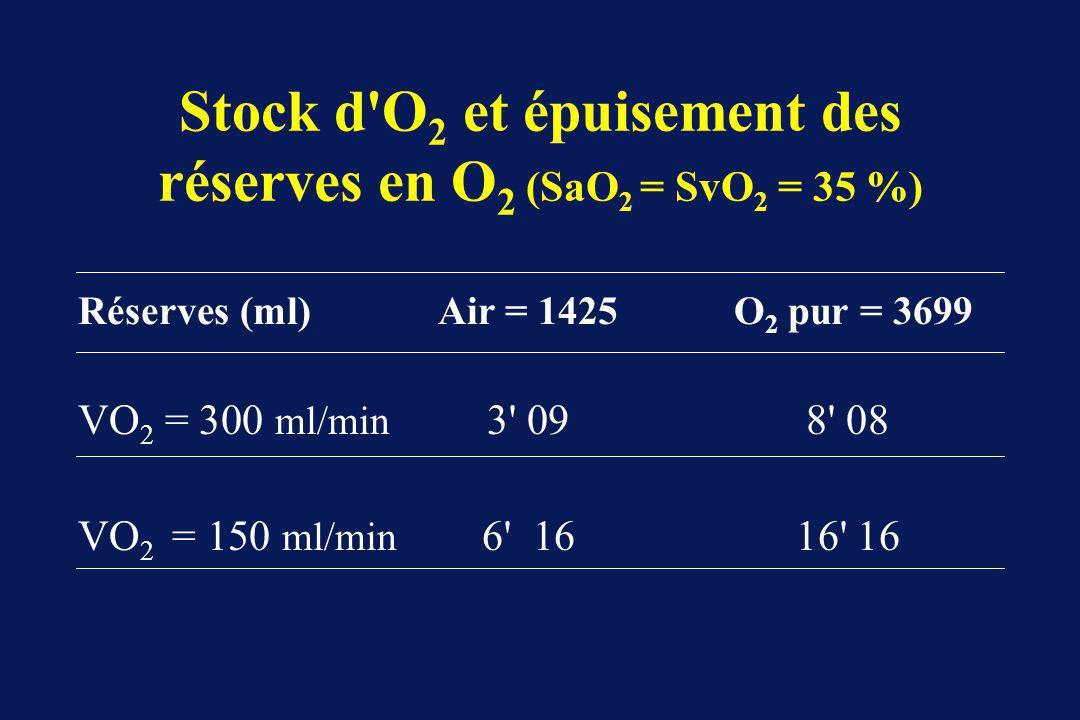 Stock d O 2 et épuisement des réserves en O 2 (SaO 2 = SvO 2 = 35 %) Réserves (ml)Air = 1425 O 2 pur = 3699 VO 2 = 300 ml/min 3 098 08 VO 2 = 150 ml/min 6 1616 16