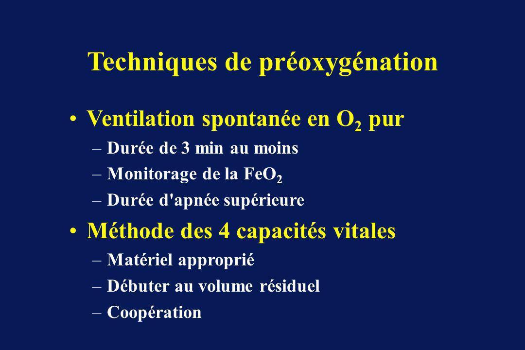 Techniques de préoxygénation Ventilation spontanée en O 2 pur –Durée de 3 min au moins –Monitorage de la FeO 2 –Durée d apnée supérieure Méthode des 4 capacités vitales –Matériel approprié –Débuter au volume résiduel –Coopération