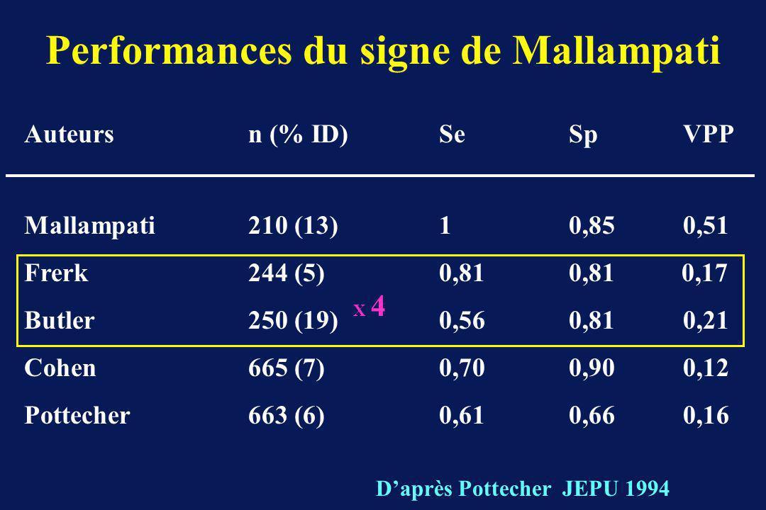 Performances du signe de Mallampati Auteurs n (% ID) SeSp VPP Mallampati 210 (13) 10,85 0,51 Frerk 244 (5) 0,810,81 0,17 Butler 250 (19) 0,560,81 0,21 Cohen 665 (7) 0,700,90 0,12 Pottecher 663 (6) 0,610,66 0,16 Daprès Pottecher JEPU 1994 X 4X 4