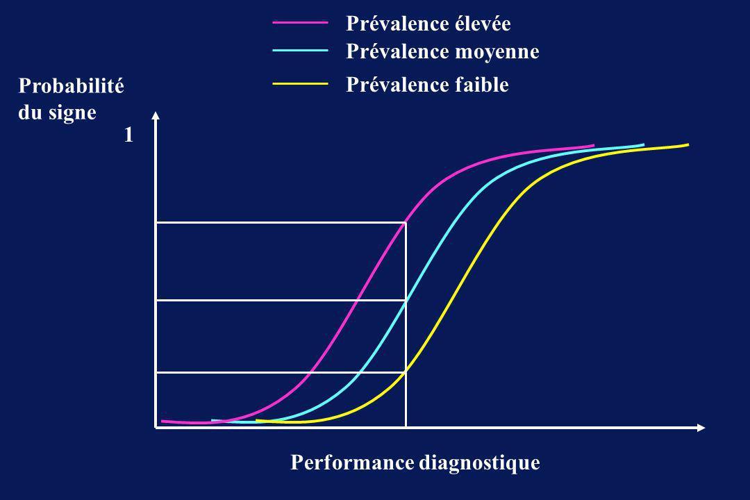Courbes d apprentissage Nombre de procédures % de réussite Fibroscope Rétrograde Laryngoscopie ML / Fastrach