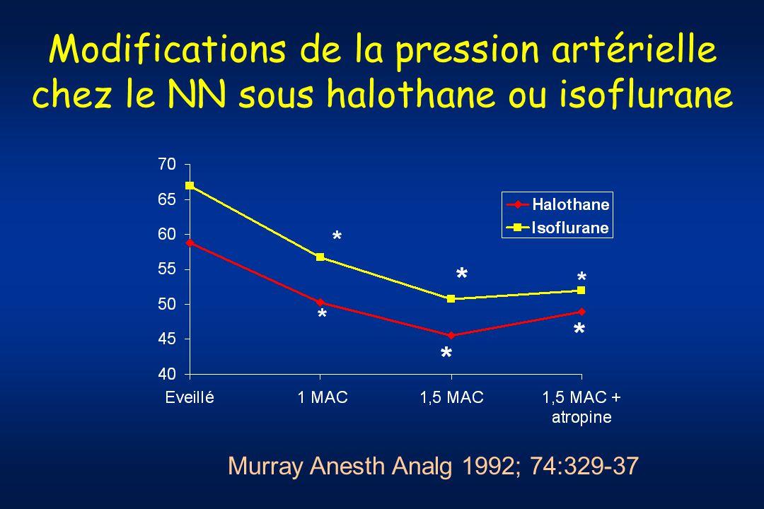 Variations de lindex cardiaque du nouveau né sous halogénés Murray Anesth Analg 1992; 74:329-37