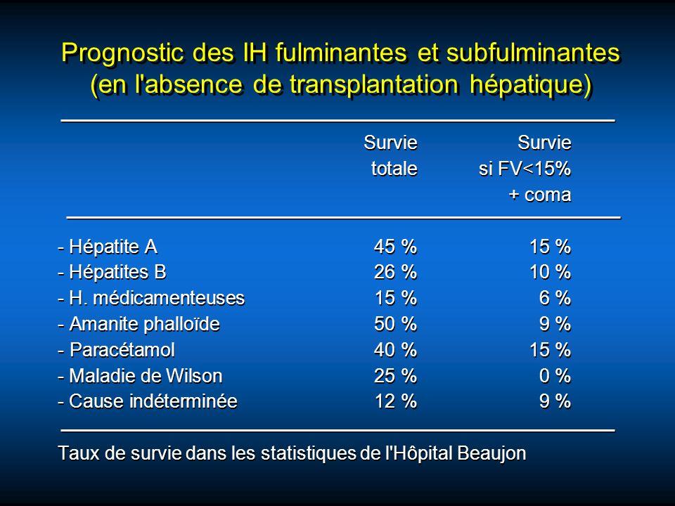 Indications de transplantation hépatique en SU de 1997 à 2001 en France Indication% Hépatite fulminante Origine indéterminée Toxique/médicamentVHBVHAAutoimmune Maladie de Wilson Budd-ChiariAutre66%23%18%8%2%4%3%2%5% Retransplantation33%