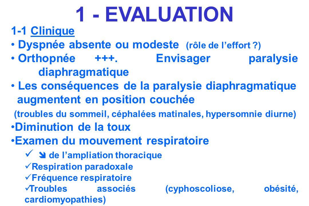 1-1 Clinique Dyspnée absente ou modeste (rôle de leffort ?) Orthopnée +++. Envisager paralysie diaphragmatique Les conséquences de la paralysie diaphr