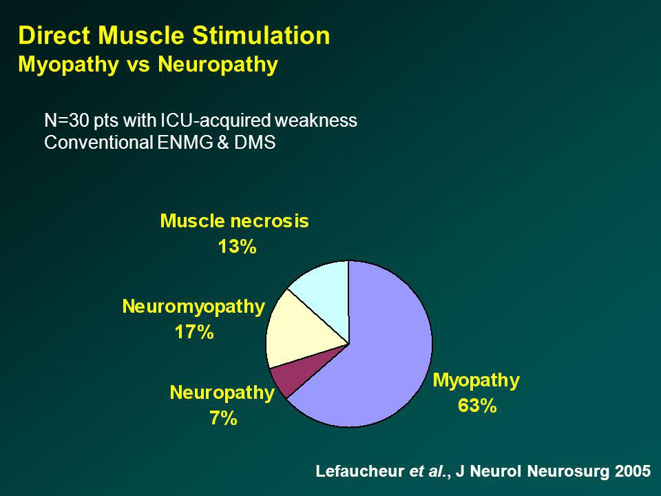 Lefaucheur et al., J Neurol Neurosurg 2005 N=30 pts with ICU-acquired weakness Conventional ENMG & DMS Direct Muscle Stimulation Myopathy vs Neuropath