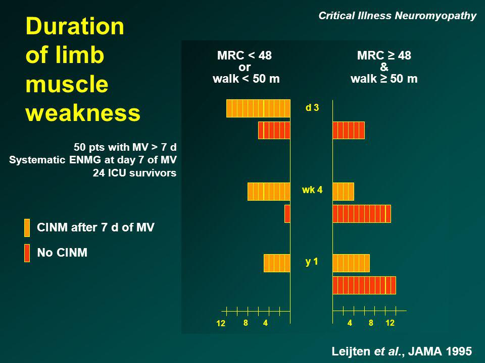 Duration of limb muscle weakness MRC < 48 or walk < 50 m d 3 wk 4 y 1 48 12 48 MRC 48 & walk 50 m Leijten et al., JAMA 1995 CINM after 7 d of MV No CI