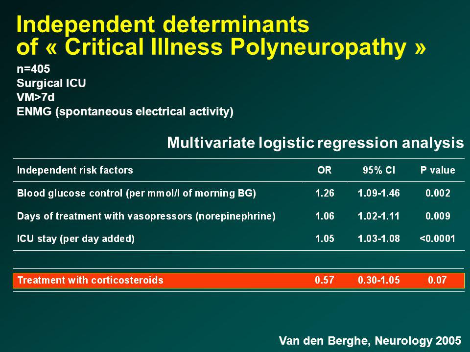 Independent determinants of « Critical Illness Polyneuropathy » Multivariate logistic regression analysis Van den Berghe, Neurology 2005 n=405 Surgica