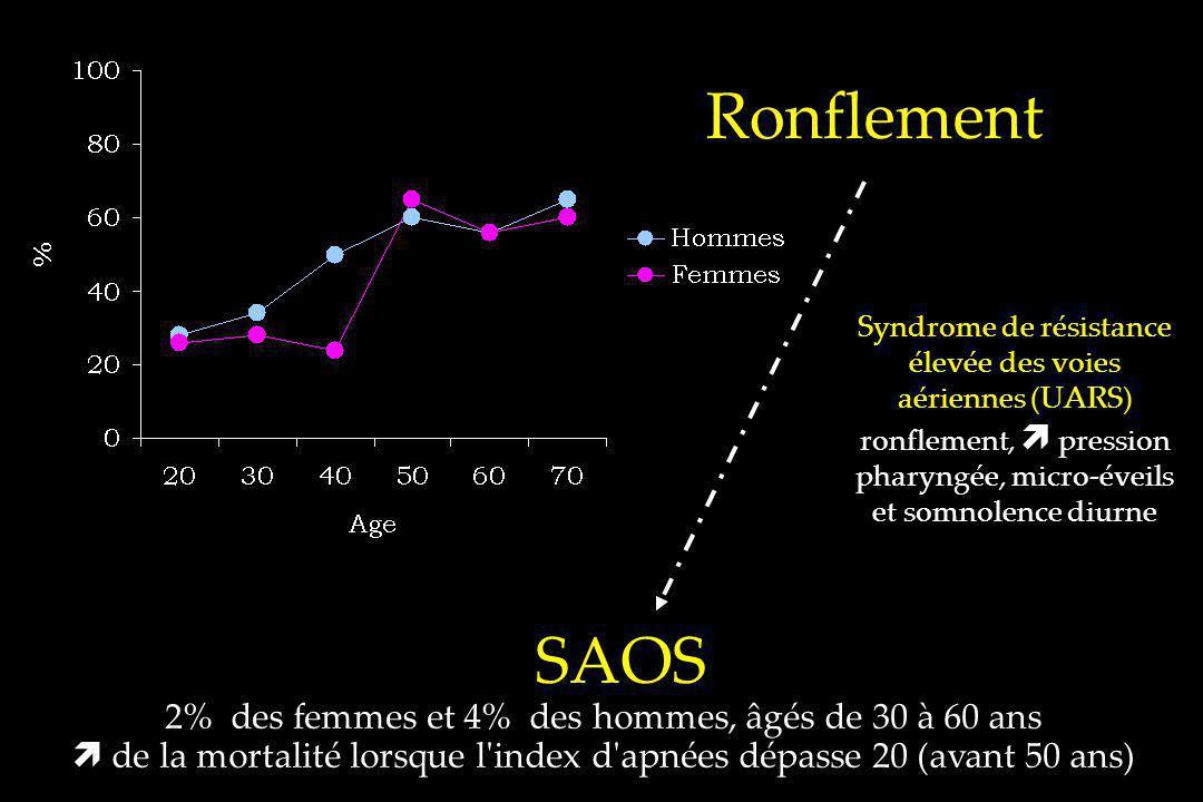 SAOS 2% des femmes et 4% des hommes, âgés de 30 à 60 ans de la mortalité lorsque l'index d'apnées dépasse 20 (avant 50 ans) Ronflement Syndrome de rés