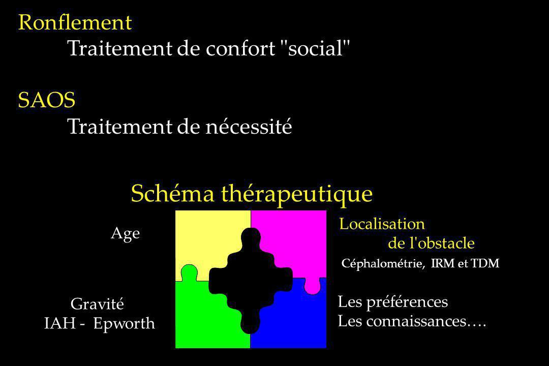 Schéma thérapeutique Gravité IAH -Epworth Localisation de l'obstacle Céphalométrie, IRM et TDM Age Les préférences Les connaissances…. Ronflement Trai