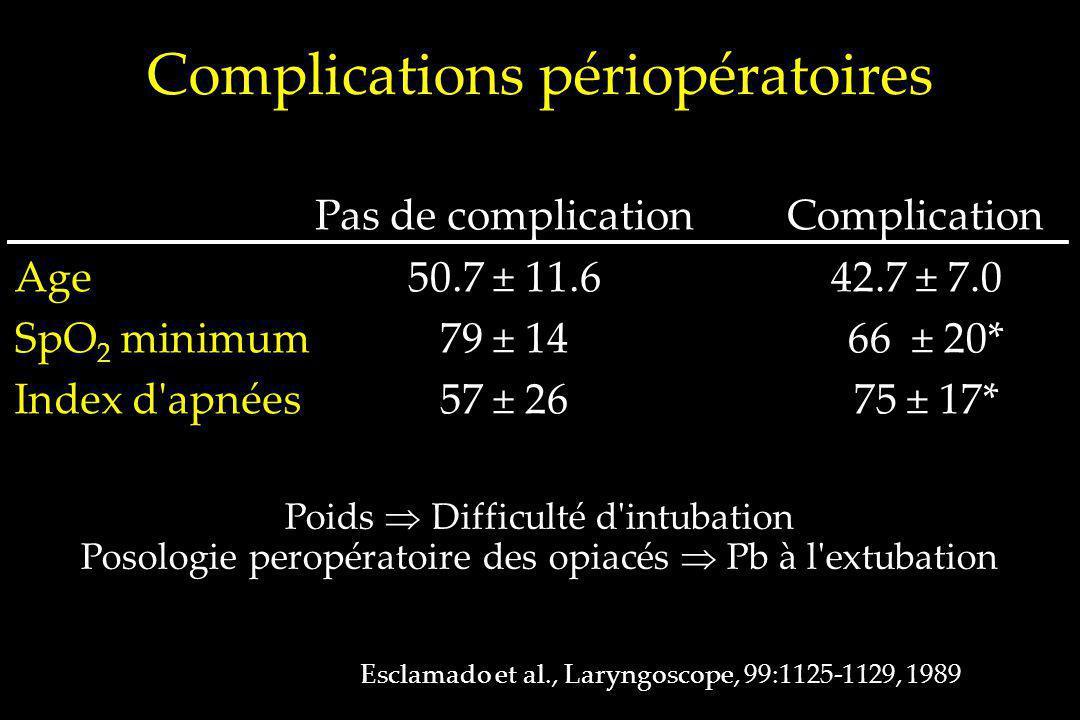 Age SpO 2 minimum Index d'apnées Complications périopératoires Esclamado et al., Laryngoscope, 99:1125-1129, 1989 Complication 42.7 ± 7.0 66 ± 20* 75