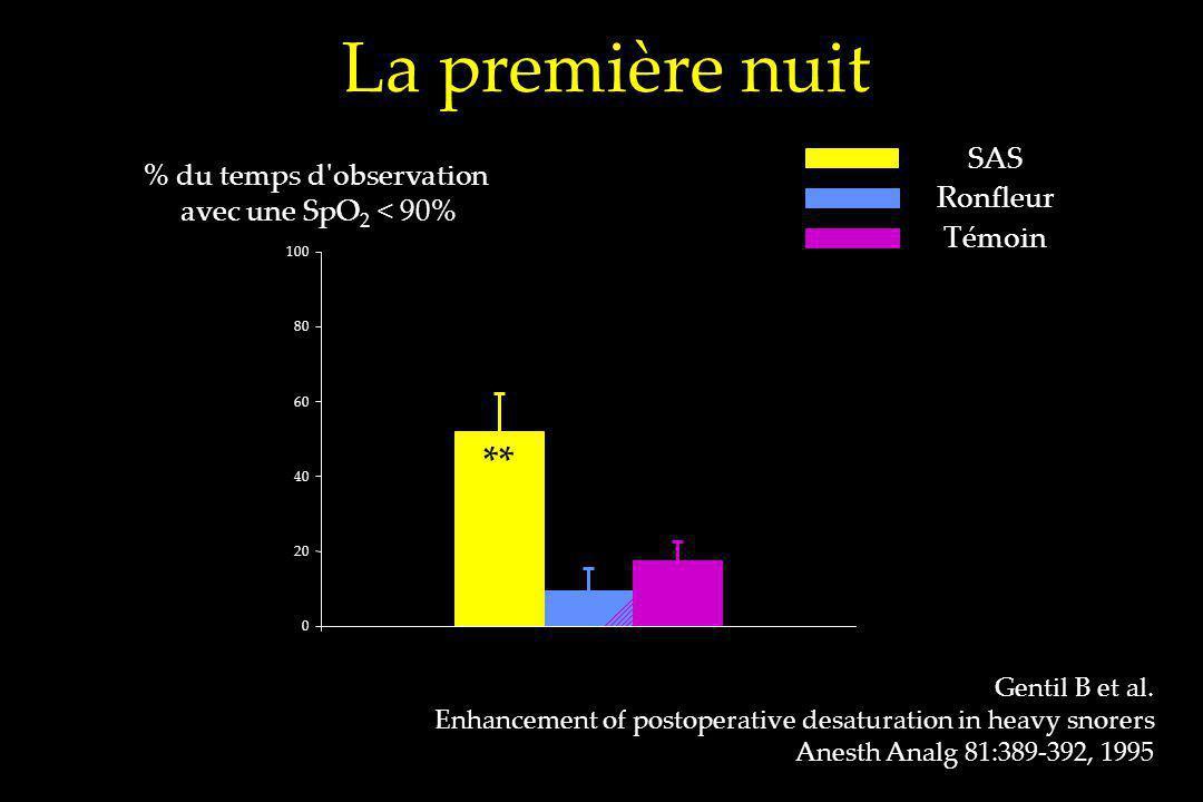 La première nuit 0 20 40 60 80 100 ** % du temps d'observation avec une SpO 2 < 90% Gentil B et al. Enhancement of postoperative desaturation in heavy