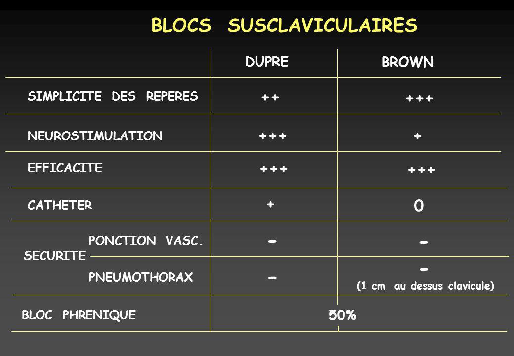 BLOCS SUSCLAVICULAIRES DUPRE BROWN SIMPLICITE DES REPERES NEUROSTIMULATION EFFICACITE CATHETER SECURITE ++ +++ + + 0 - PONCTION VASC. PNEUMOTHORAX (1