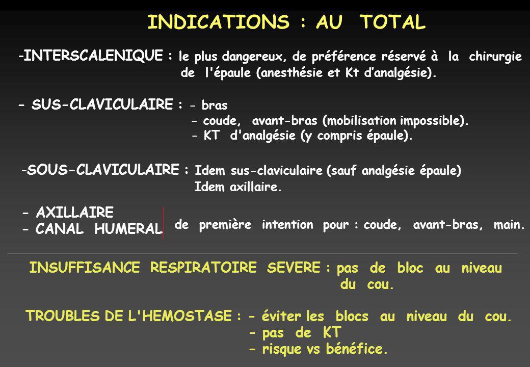 INDICATIONS : AU TOTAL -INTERSCALENIQUE : le plus dangereux, de préférence réservé à la chirurgie de l épaule (anesthésie et Kt danalgésie).