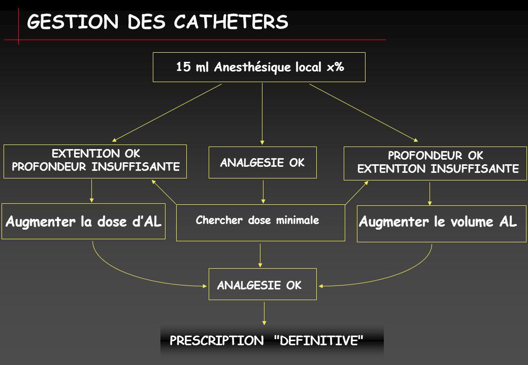 GESTION DES CATHETERS 15 ml Anesthésique local x% ANALGESIE OK Chercher dose minimale ANALGESIE OK PRESCRIPTION