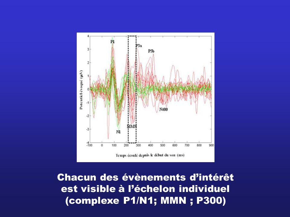 Chacun des évènements dintérêt est visible à léchelon individuel (complexe P1/N1; MMN ; P300)