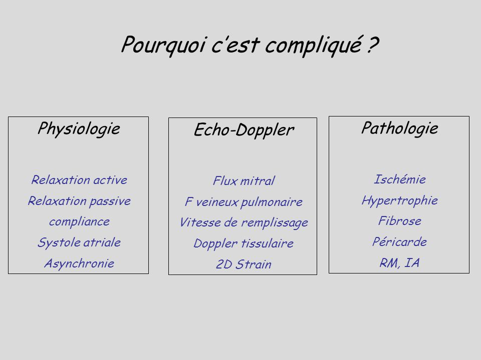 Pourquoi cest compliqué ? Physiologie Relaxation active Relaxation passive compliance Systole atriale Asynchronie Echo-Doppler Flux mitral F veineux p