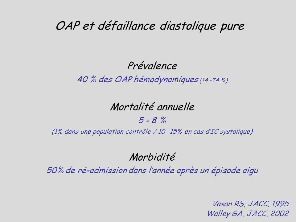 Prévalence 40 % des OAP hémodynamiques (14 -74 %) Mortalité annuelle 5 - 8 % (1% dans une population contrôle / 10 -15% en cas dIC systolique) Morbidi