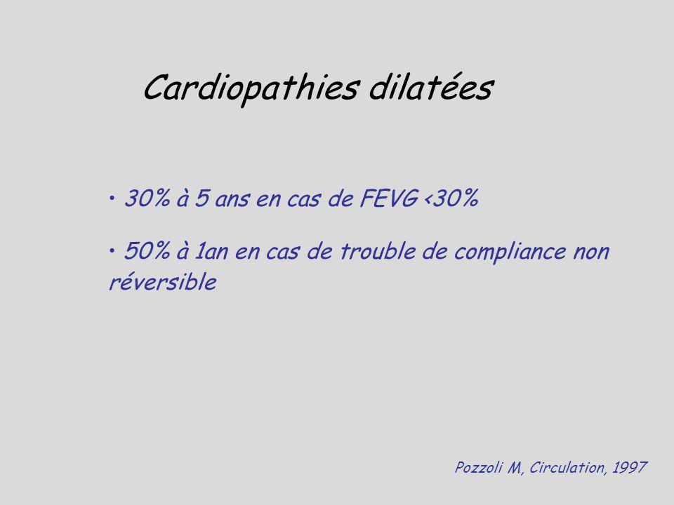 Cardiopathies dilatées 30% à 5 ans en cas de FEVG <30% 50% à 1an en cas de trouble de compliance non réversible Pozzoli M, Circulation, 1997