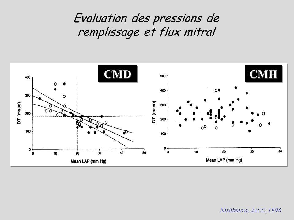 CMDCMDCMHCMH Evaluation des pressions de remplissage et flux mitral Nishimura, JACC, 1996