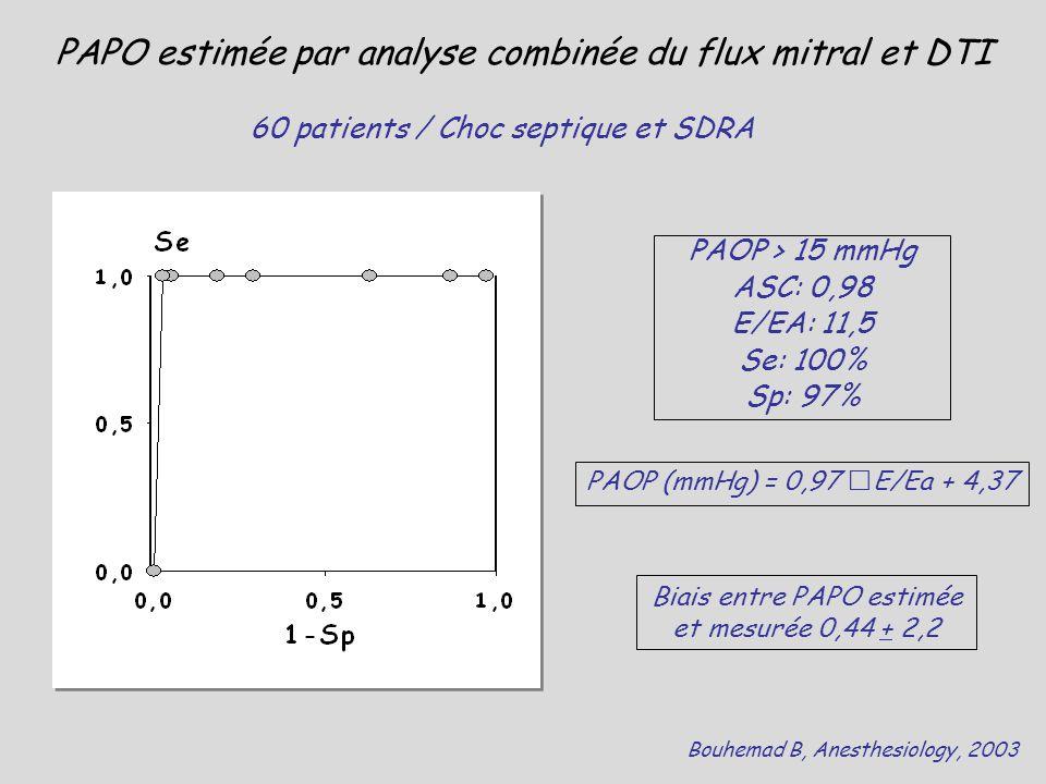 PAOP > 15 mmHg ASC: 0,98 E/EA: 11,5 Se: 100% Sp: 97% Bouhemad B, Anesthesiology, 2003 PAOP (mmHg) = 0,97 E/Ea + 4,37 PAPO estimée par analyse combinée