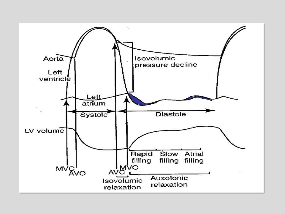 1 1 2 2 3 3 4 4 Relaxation isovolumique Remplissage rapide Remplissage lent Systole atriale E A DTTRIV Temps de relaxation isovolumique: TRIV Pic de vélocité onde E Temps de décélération onde E:DT Pic de vélocité onde A Rapport E/A E E A A DT TRIV
