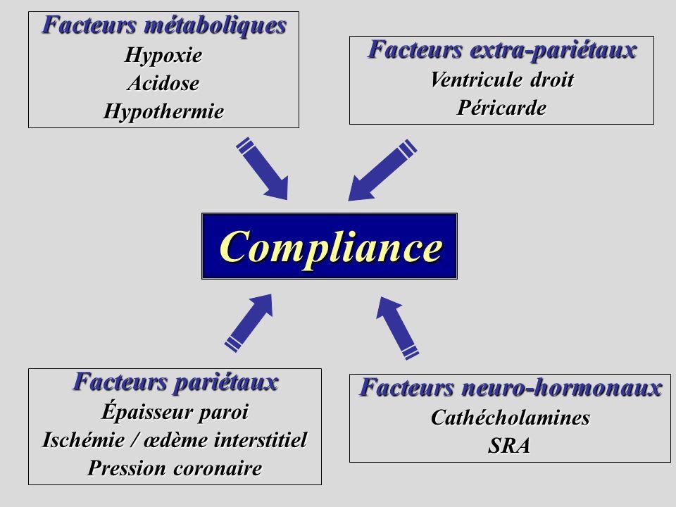 Compliance Facteurs métaboliques HypoxieAcidoseHypothermie Facteurs pariétaux Épaisseur paroi Ischémie / œdème interstitiel Pression coronaire Facteur