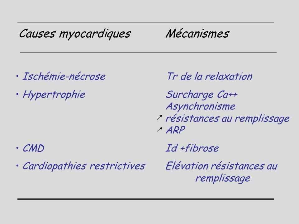 Causes myocardiquesMécanismes Ischémie-nécroseTr de la relaxation HypertrophieSurcharge Ca++ Asynchronisme résistances au remplissage ARP CMDId +fibro