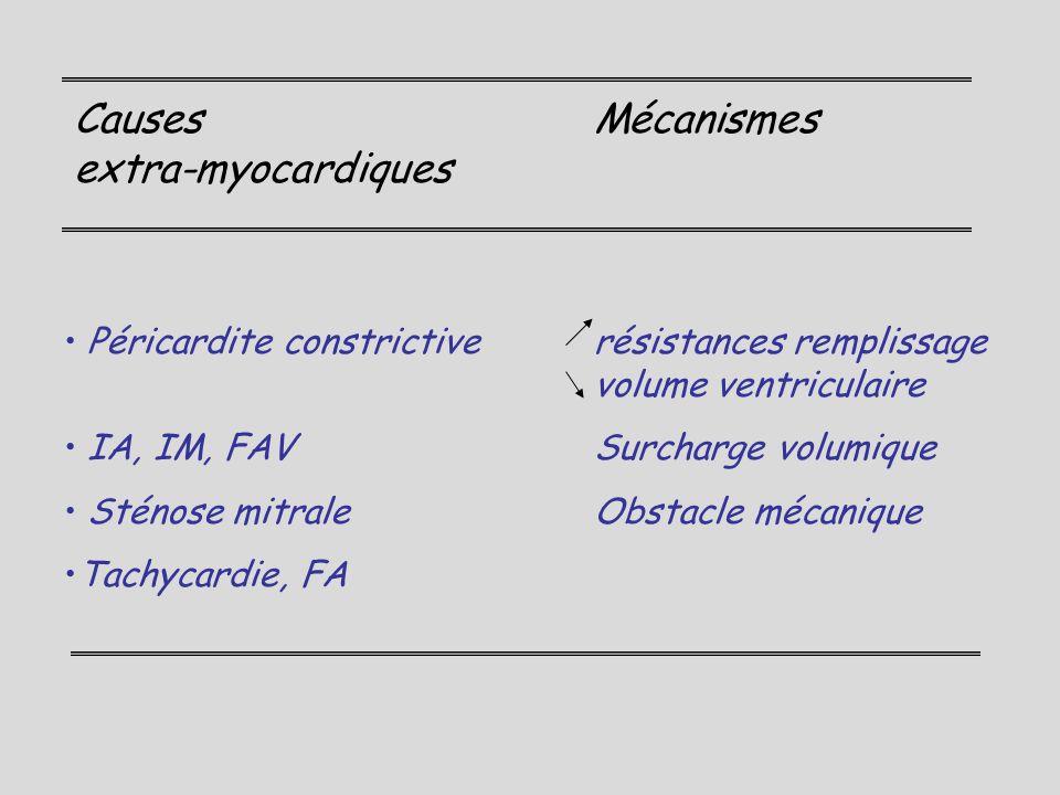 Causes Mécanismes extra-myocardiques Péricardite constrictiverésistances remplissage volume ventriculaire IA, IM, FAVSurcharge volumique Sténose mitra