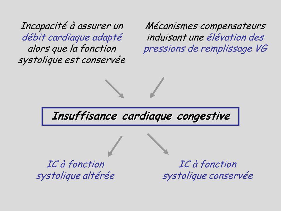 Incapacité à assurer un débit cardiaque adapté alors que la fonction systolique est conservée Mécanismes compensateurs induisant une élévation des pre