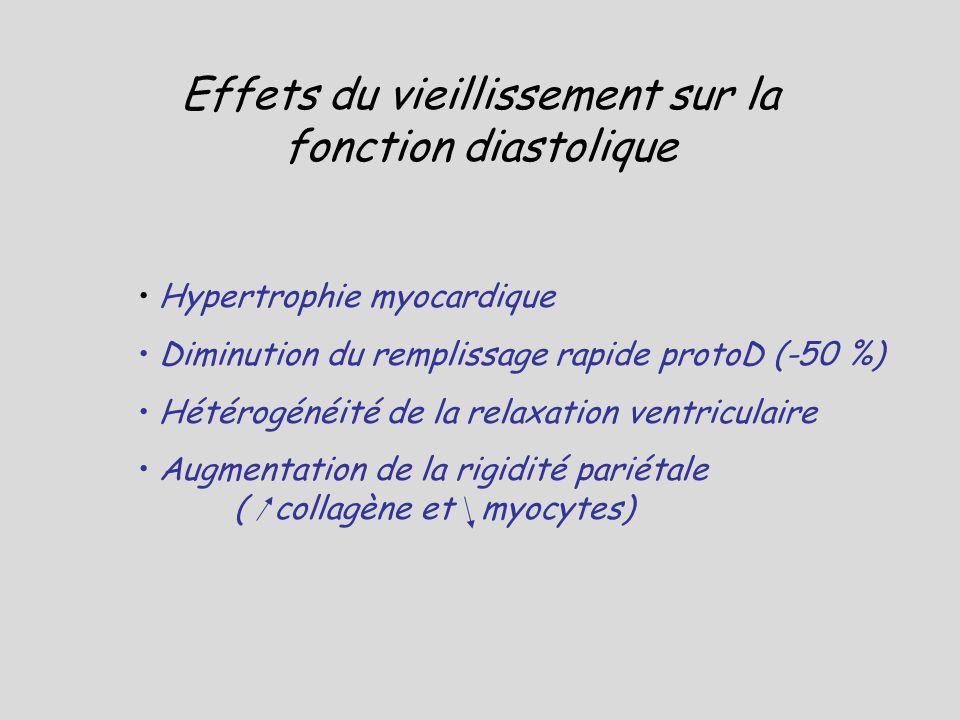 Effets du vieillissement sur la fonction diastolique Hypertrophie myocardique Diminution du remplissage rapide protoD (-50 %) Hétérogénéité de la rela